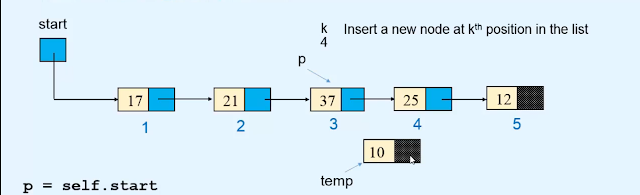 Insertion - Linked list Data structures and algorithms