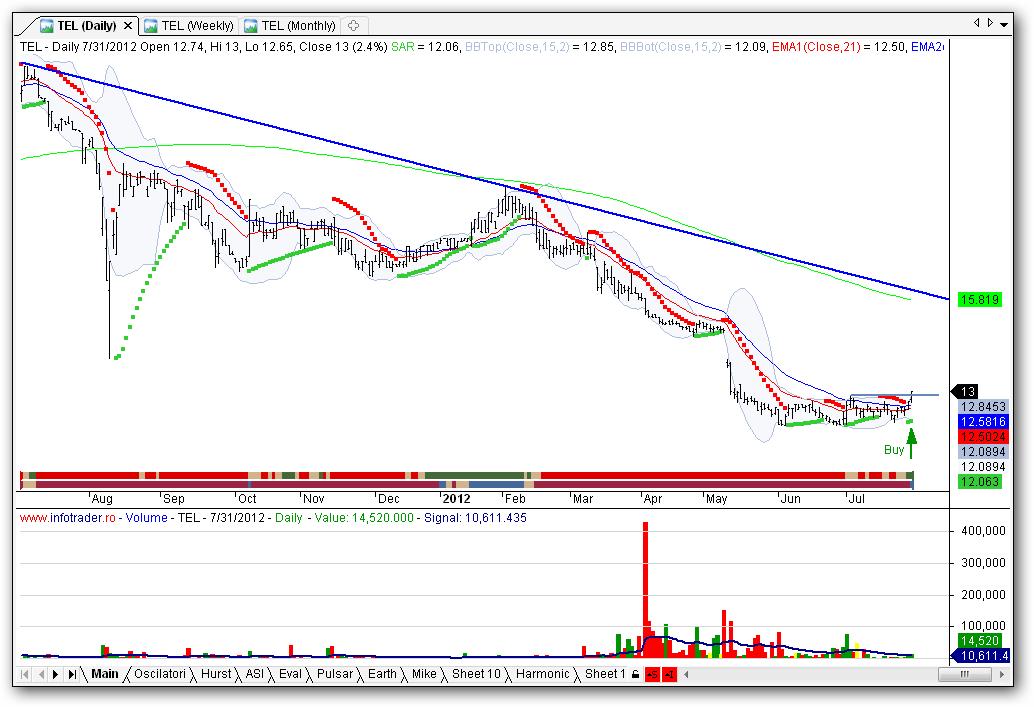 dublu Yu trading