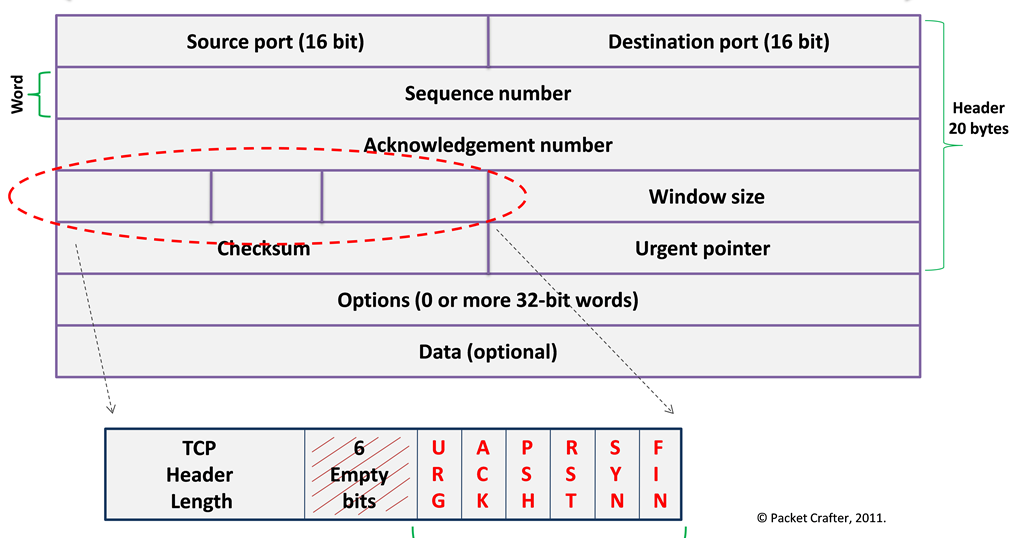 BVK Mohan's: TCP flags: Hackers Playground and Functions
