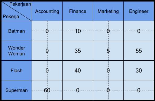 tabel penugasan 5