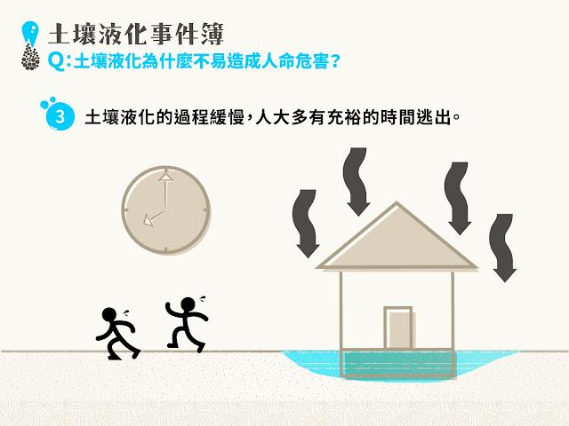 土壤液化過程緩慢,人們通常有充裕時間逃出房屋