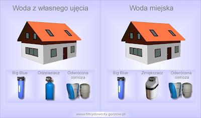 Jaki filtr do wody w domu jednorodzinnym