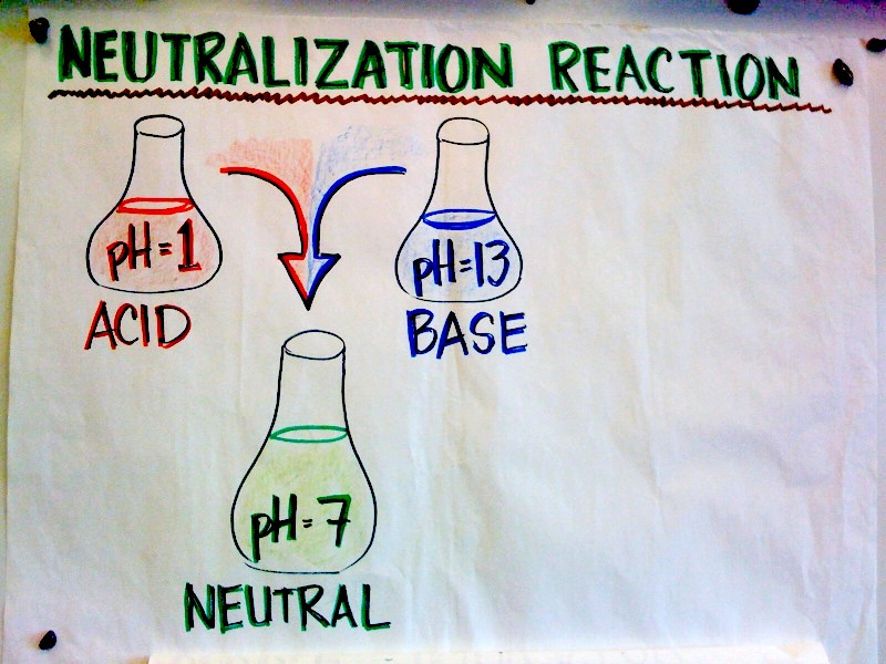 Acids and Bases - Lemon Juice and Toothpaste: Neutralization