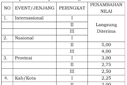 3 Macam Jalur PPDB SMA Negeri di Jawa Tengah Tahun Pelajaran 2019/2020