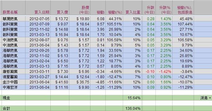 藍冰手記: 28 Jun 13 - 模擬投資組合 (完)