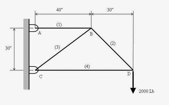 Mechanics: 2D truss: Solution using Principle of Virtual