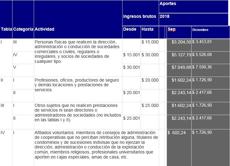Calendario Fiscal 2019 Autonomos.Autonomos A Partir Del 01 De Enero 2019 Comienza A Regir