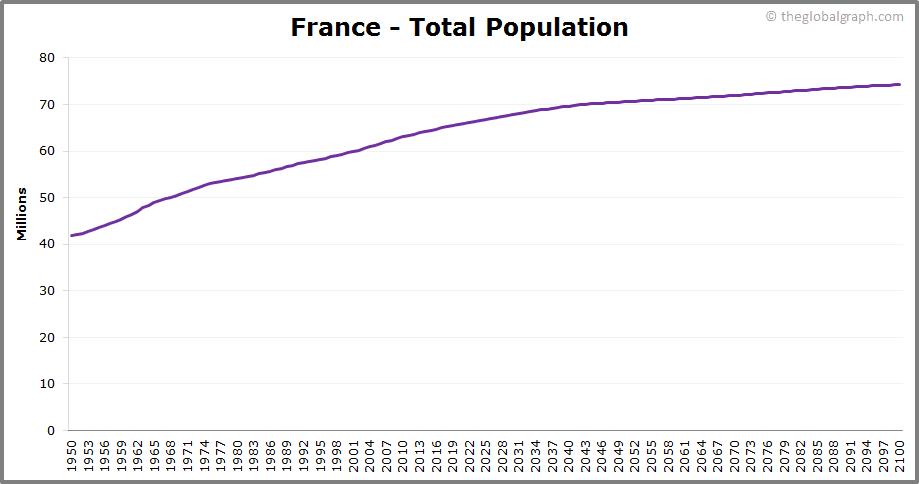 France  Total Population Trend