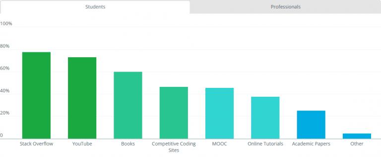 تعرف على أفضل لغات البرمجة للربح من الأنترنت - التطبيقات و إصطياد الشركات !