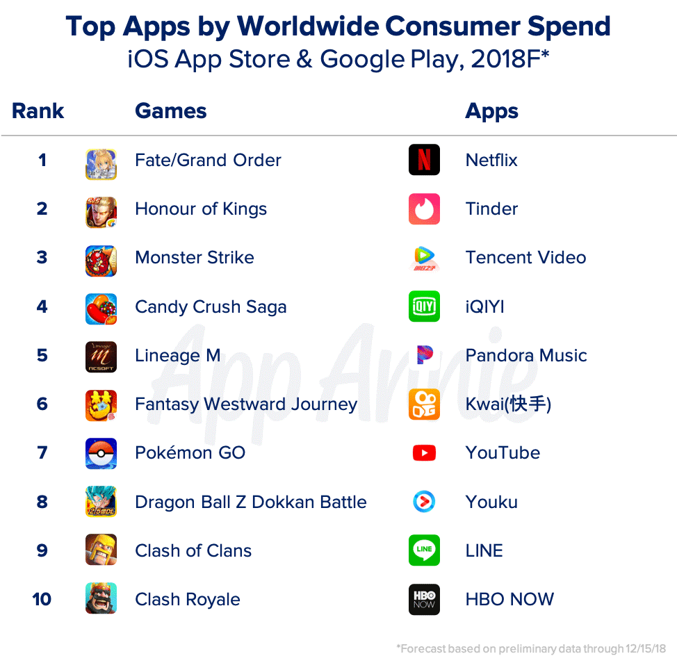Top Apps by worldwide consumer spends, iOS App store and Google Play 2018