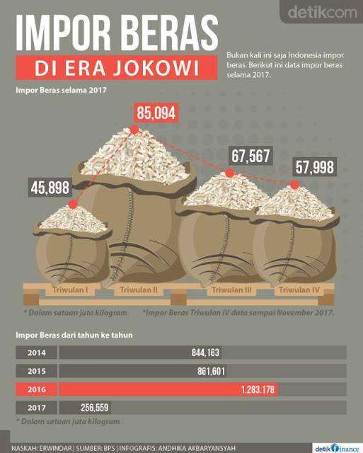 Impor Beras dan Politik Pencitraan Jokowi