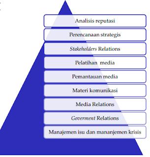 manajemen, reputasi