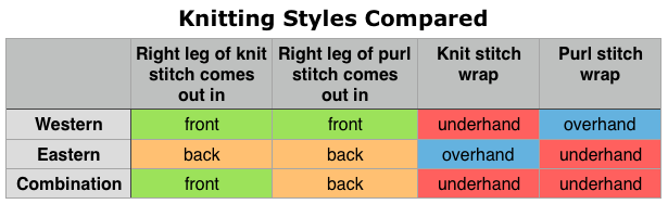 Knitting Styles Continental : Beachton blank works intro to continental combination