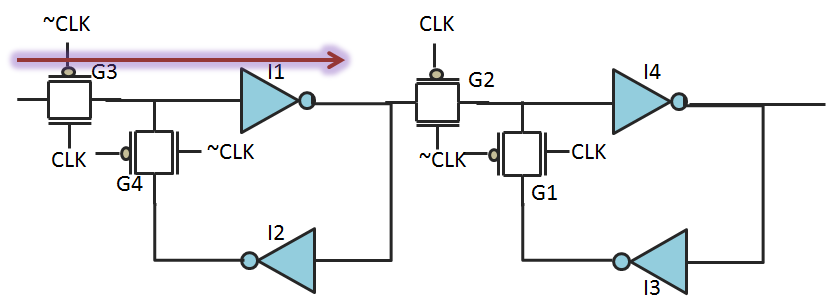 Hold check consists of input transmission gate delay and input inverter delay of master latch in flip-flop