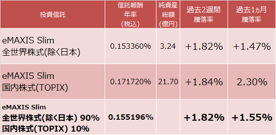 eMAXIS Slim 全世界株式(除く日本)をeMAXIS Slim 国内株式(TOPIX)と組み合わせた場合の信託報酬と成績
