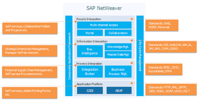 SAP NetWeaver integrates business