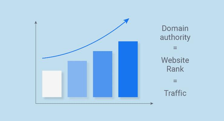Apa Itu yang Dimaksud Domain Authority dan Page Authority | Iamtomys