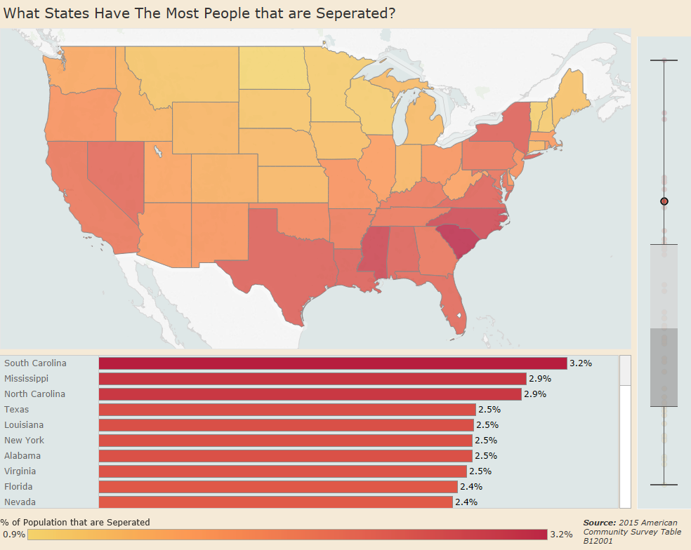 What U.S. states have the most people that are separated?