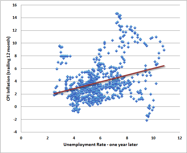 inflation and unemployment positive relationship images