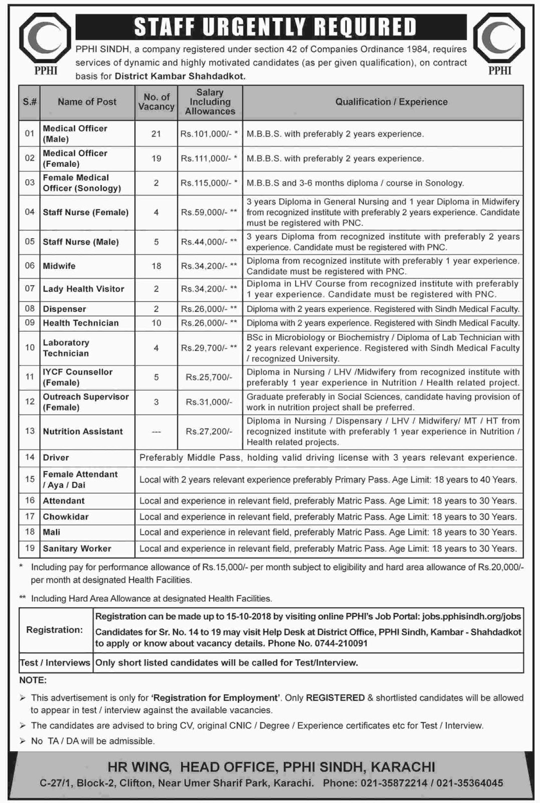 Latest Vacancies Announced in PPHI Peoples Primary Healthcare Initiative Sindh 29 September 2018 - Naya Pak Jobs