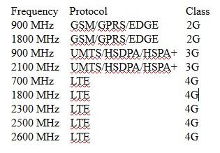Globe Teelecom Frequencies