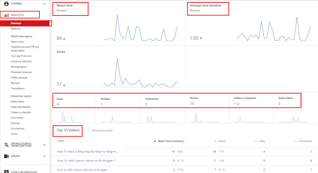 Analytics On Youtube