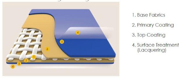 Bahan Membrane Agtex Pesona Membrane