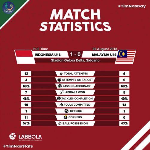 Hasil  Indonesia vs Malaysia 1-0 Semifinal Piala AFF U-16 2018