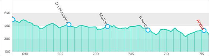 朝聖者之路第33天:倒數第三天 決定衝28公里 又是個虐爆腳底板的一天