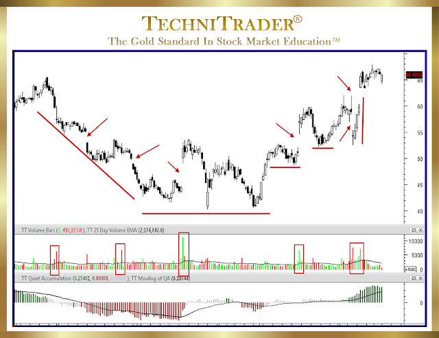 chart example with breaking gaps - technitrader