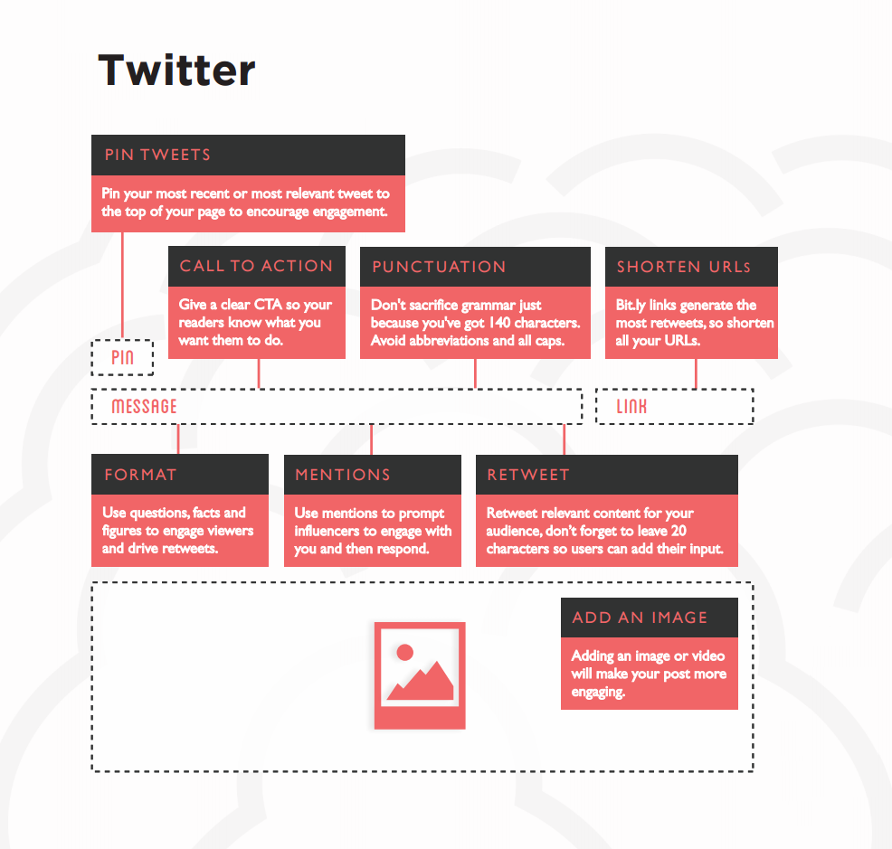 How to create a perfect post on Twitter