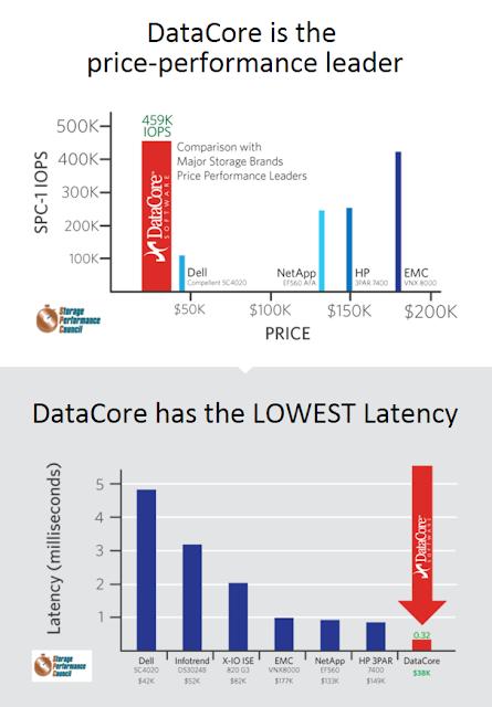 LeMagIT ; DataCore : une simple mise à jour logicielle démultiplie les performances du stockage
