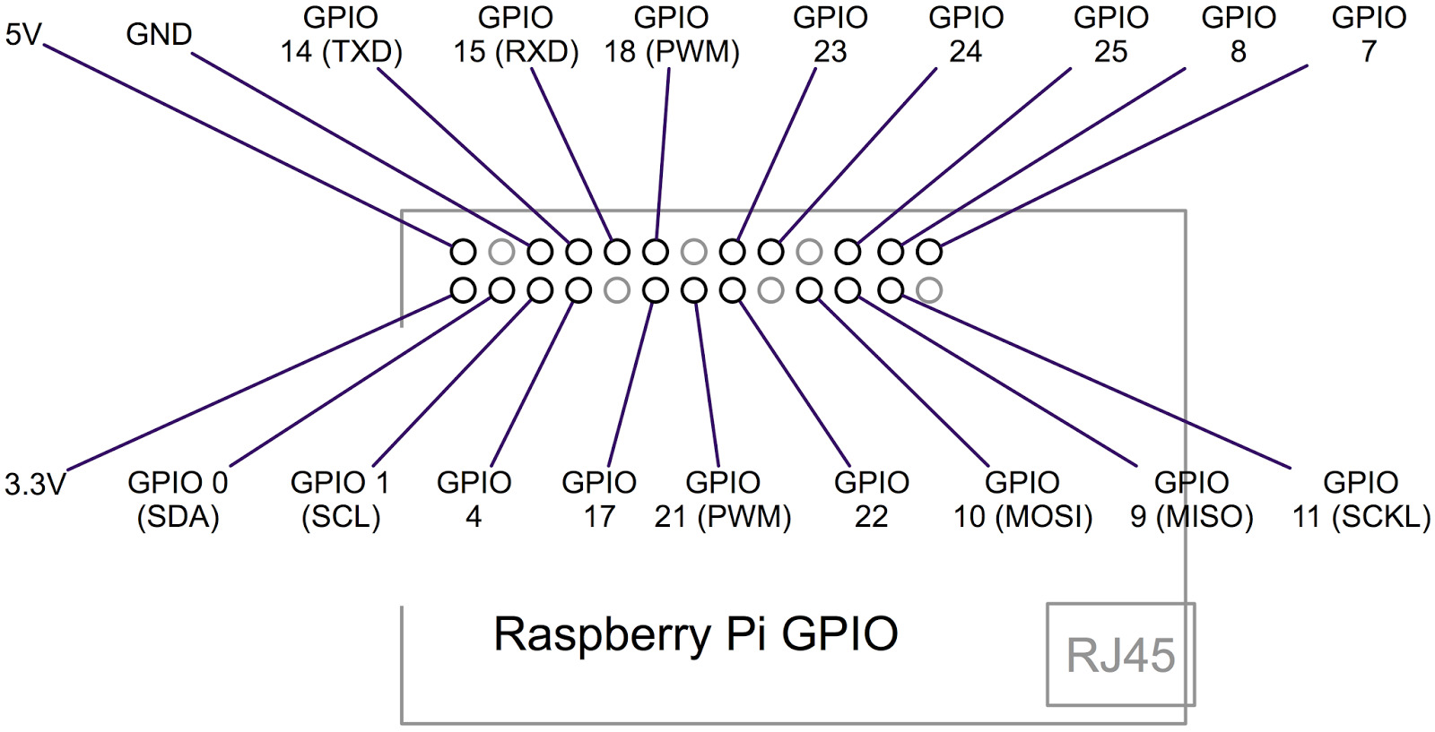 Raspberry pi developers guide gpio version 2 has pin 27 replacing pin 21 but it otherwise the same the latest pinouts the numbering greentooth Image collections