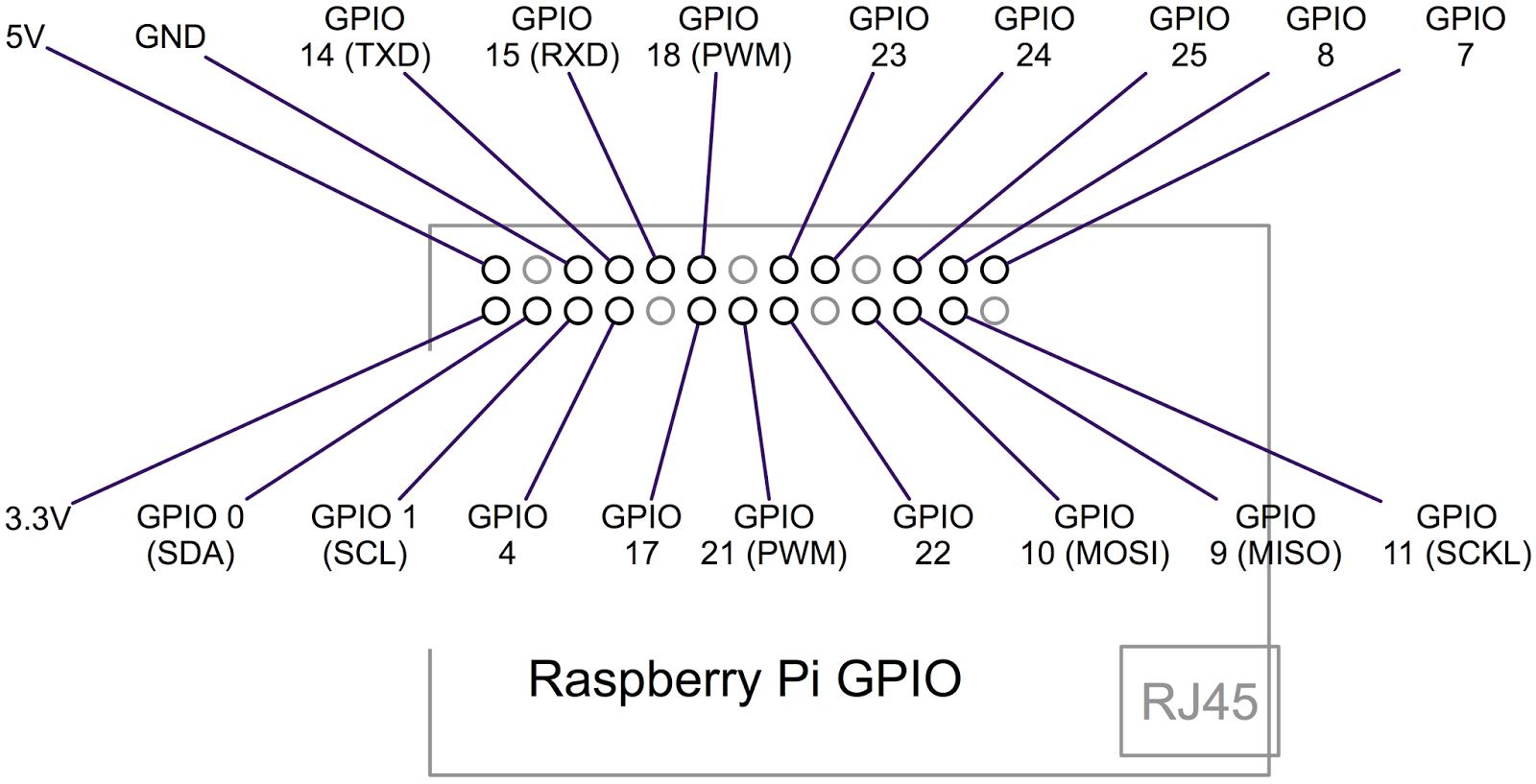 Awe Inspiring Raspberry Pi Developers Guide Gpio Wiring Cloud Geisbieswglorg