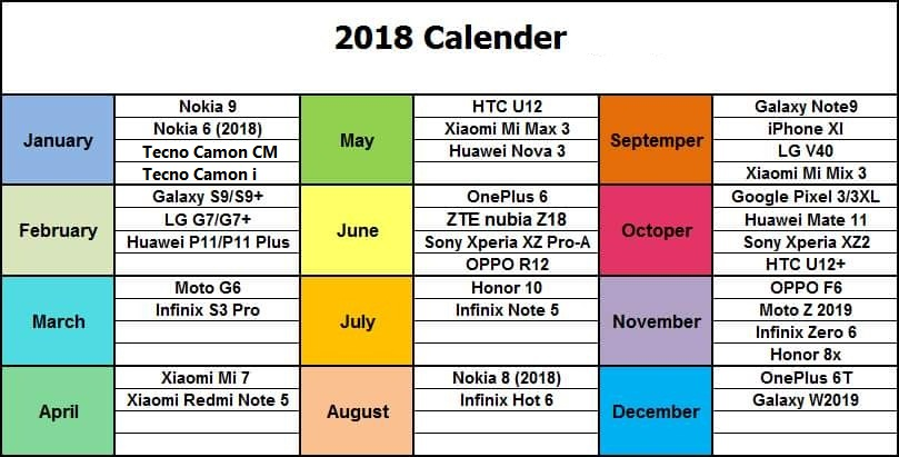 List of 37 Smartphones to be launch in 2018 and the months of arrival (Photo)