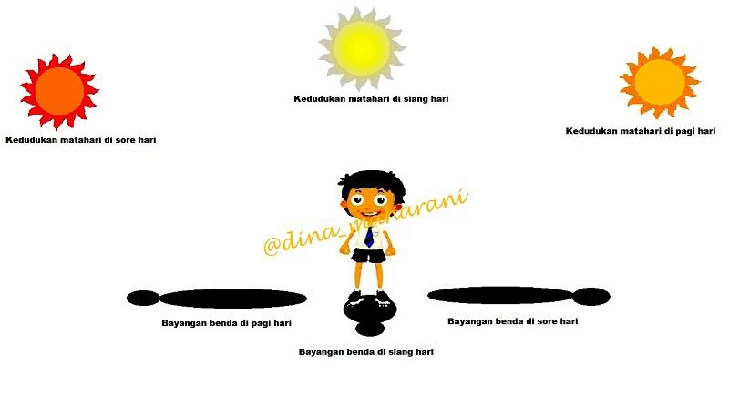 Manfaat Sinar Matahari Sore Hari