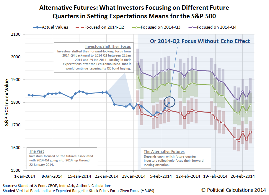 The Alternate Futures for the S&P 500 in February 2014 without the Echo Effect Accounted For