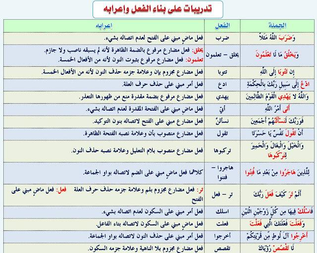 """انفراد.... كل قواعد اللغة العربية لطلاب """"ابتدائي - اعدادي - ثانوي"""" في صورة لوحات مبسطة مع الشرح والتدريبات 41"""