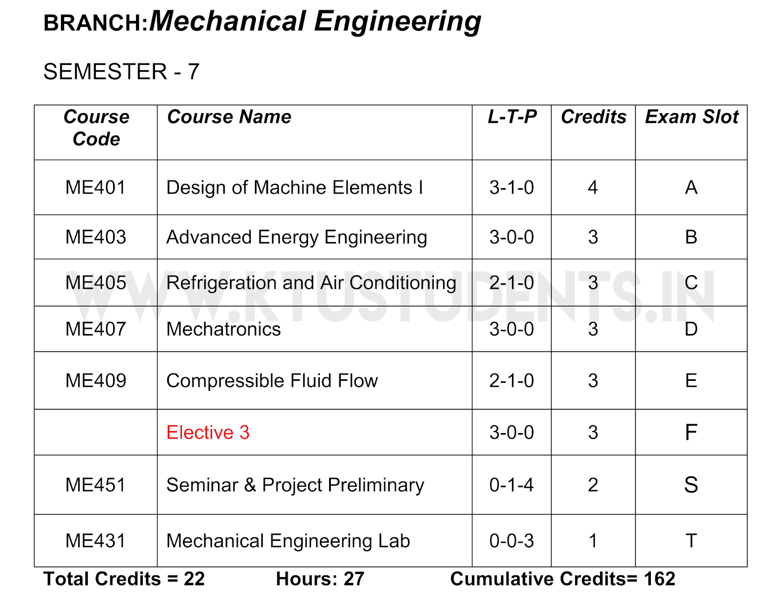 KTU S7 Mechanical Engineering Syllabus | All Subjects | Slot