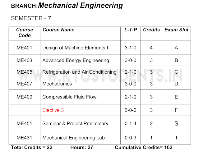 s7 ktu mechanical syllabus