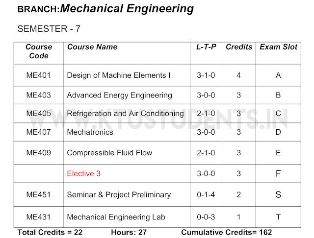 s7 ktu mechanical syllabus
