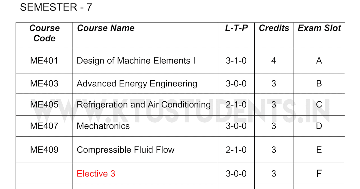 Ktu S7 Mechanical Engineering Syllabus All Subjects