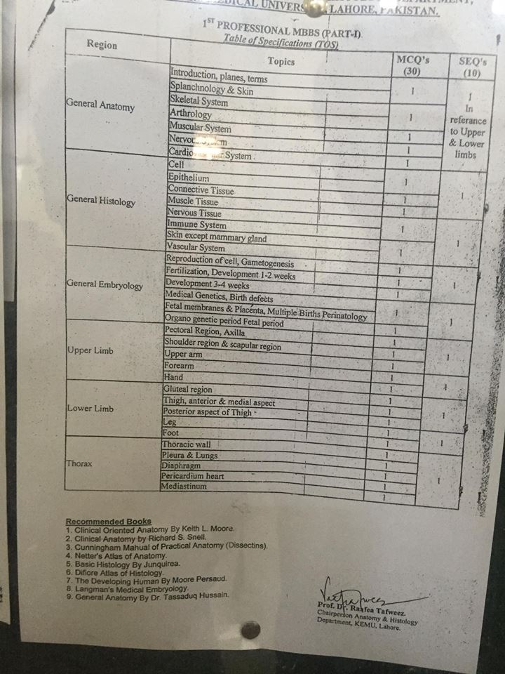 Table of Specifications 1st Year MBBS
