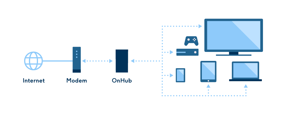 Google online security blog onhub powerful protection for peace of onhubs security features go beyond those of the typical router onhub is hardened against a variety of attacks protecting your home network from many ccuart Images