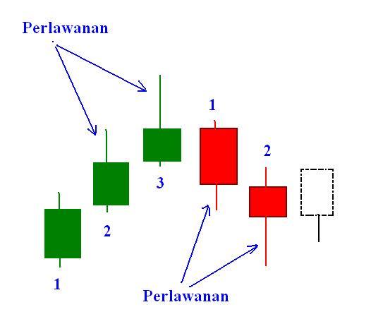 Cara Membaca Candlestick Pattern Dalam Trading - Broker Forex Terbaik