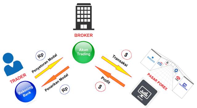 Sistem Keuangan Trading Forex