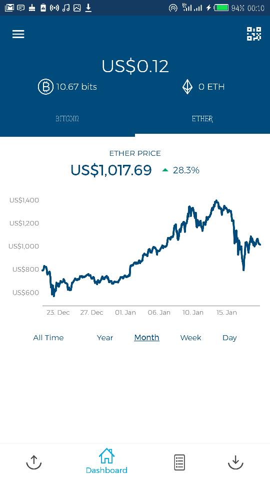 Crytocurrencies: Ethereum and how to profit from it