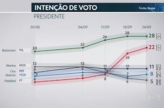 http://vnoticia.com.br/noticia/3135-pesquisa-ibope-para-presidente-bolsonaro-28-haddad-22-ciro-11-alckmin-8-marina-5