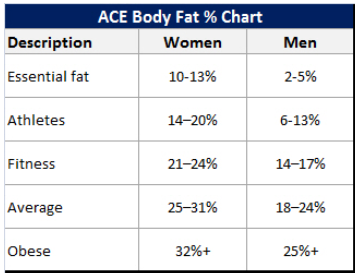 Today  found this chart which adjusts body fat by age also my low carb road to better health ideal for men and women rh lowcarbbetterhealthspot