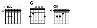 Gambar chord gitar F#m, G dan G#